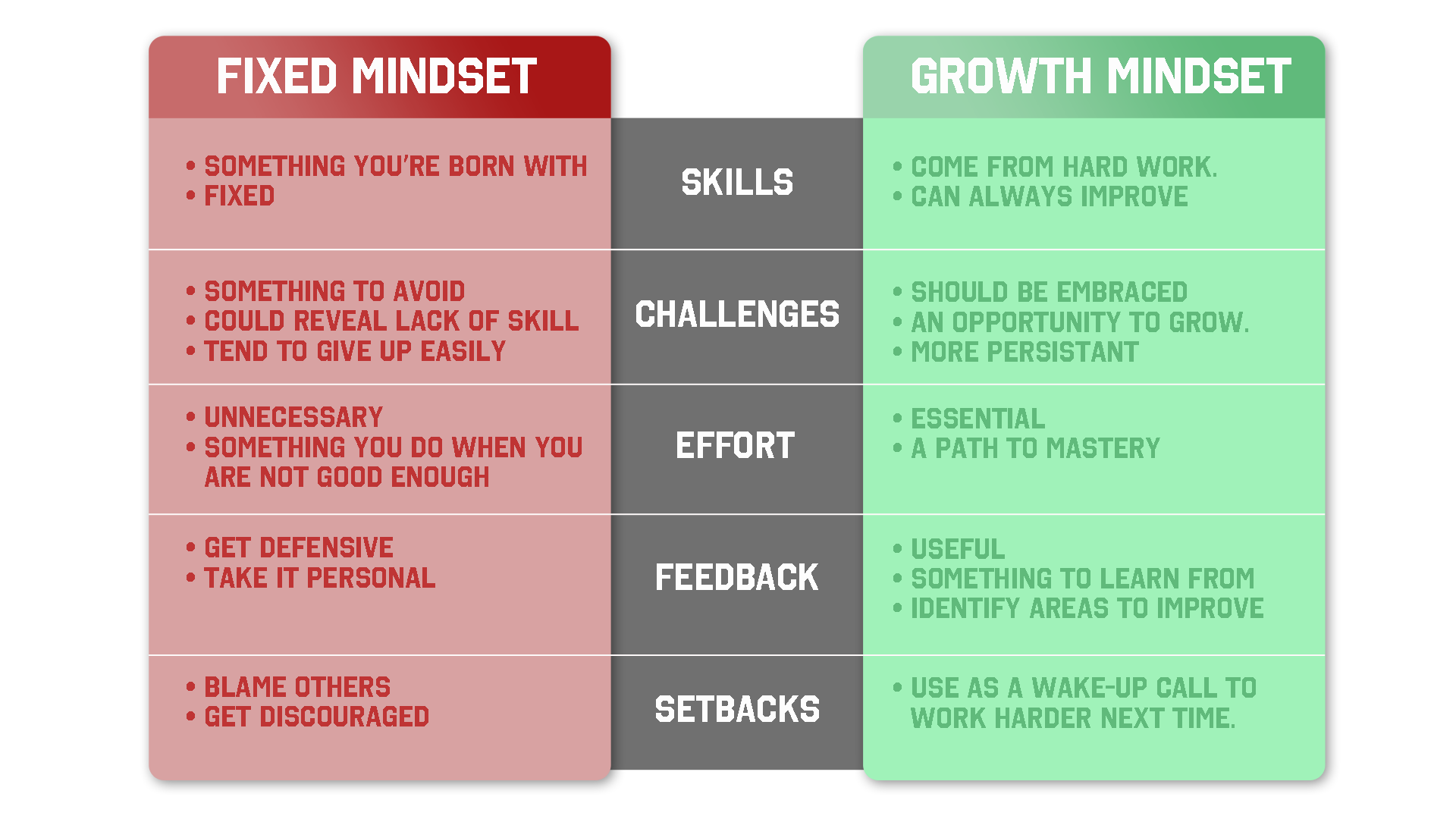 fixed mindset and growth mindset essay Teaching a growth mindset, using appropriate praise, providing examples of how genius is the result of hard work, having students write about how their learning.